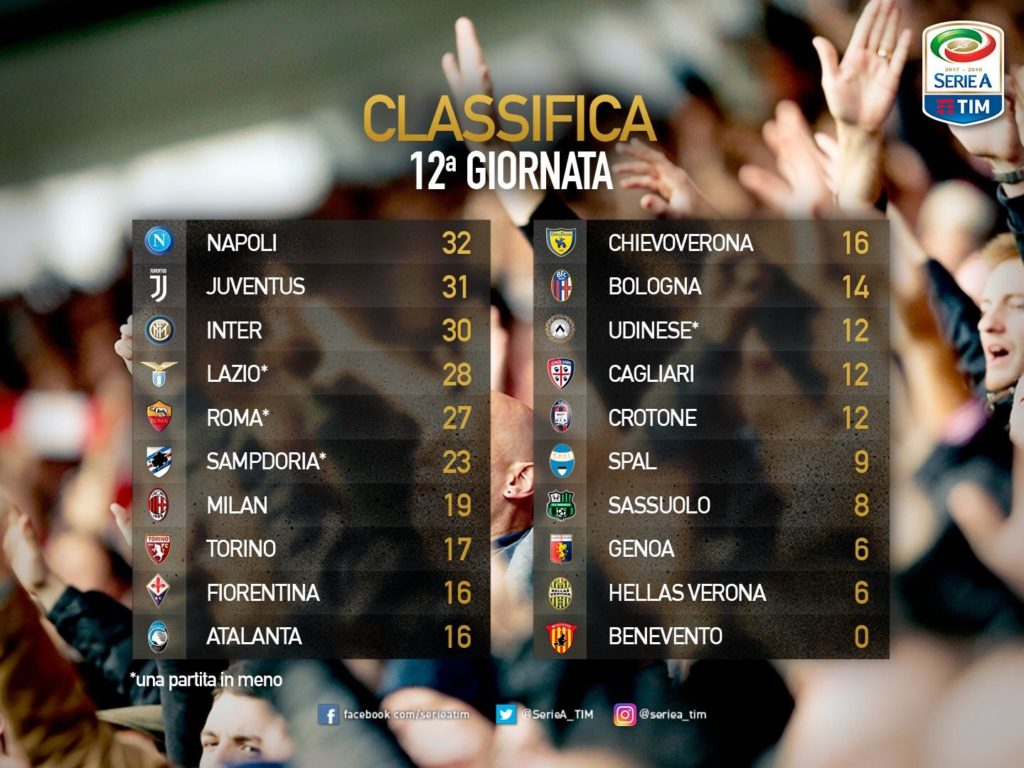 Classifica della Serie A dopo 12 giornate